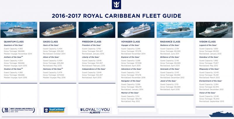 Royal caribbean international shipswhile they re always adding to
